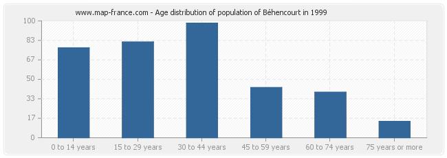Age distribution of population of Béhencourt in 1999