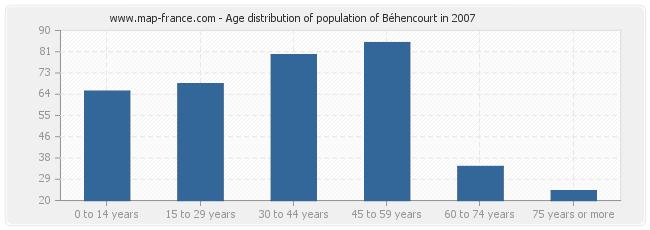 Age distribution of population of Béhencourt in 2007