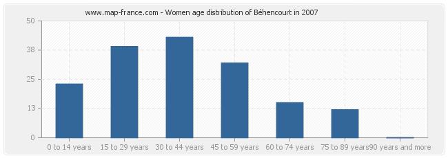 Women age distribution of Béhencourt in 2007