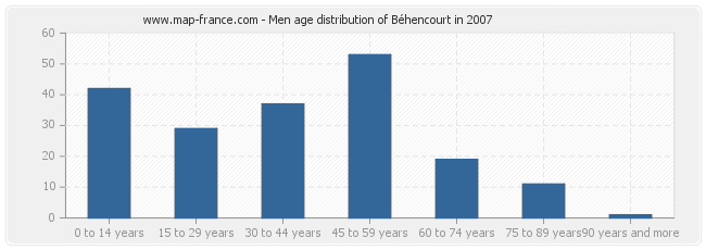 Men age distribution of Béhencourt in 2007