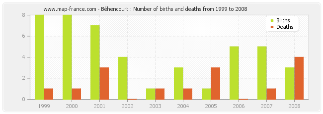 Béhencourt : Number of births and deaths from 1999 to 2008