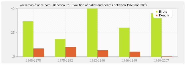 Béhencourt : Evolution of births and deaths between 1968 and 2007