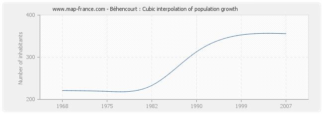 Béhencourt : Cubic interpolation of population growth