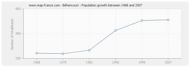 Population Béhencourt