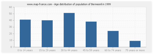 Age distribution of population of Bermesnil in 1999