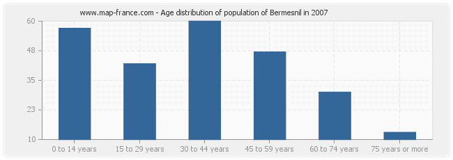 Age distribution of population of Bermesnil in 2007