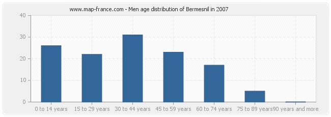 Men age distribution of Bermesnil in 2007