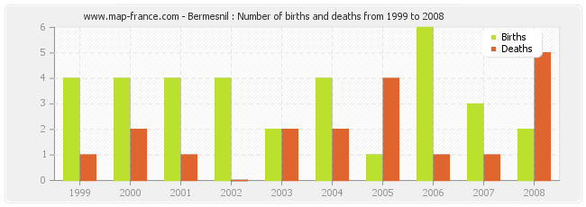 Bermesnil : Number of births and deaths from 1999 to 2008