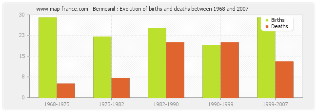 Bermesnil : Evolution of births and deaths between 1968 and 2007