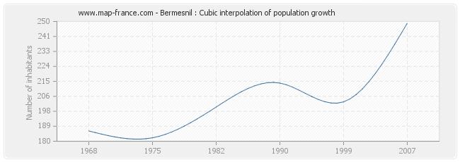 Bermesnil : Cubic interpolation of population growth