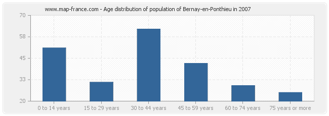 Age distribution of population of Bernay-en-Ponthieu in 2007