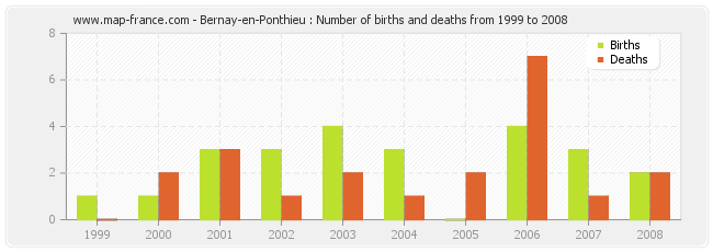 Bernay-en-Ponthieu : Number of births and deaths from 1999 to 2008