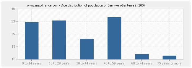 Age distribution of population of Berny-en-Santerre in 2007