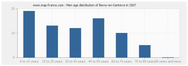 Men age distribution of Berny-en-Santerre in 2007
