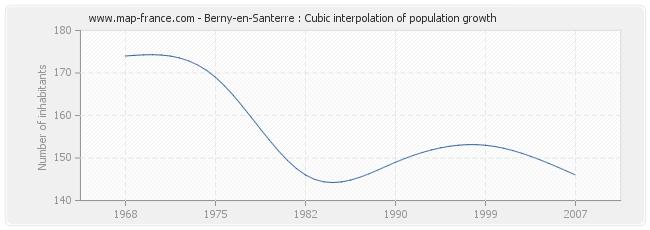 Berny-en-Santerre : Cubic interpolation of population growth