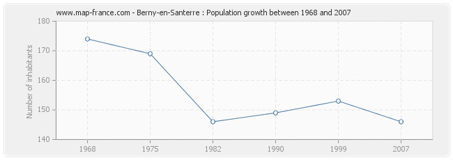 Population Berny-en-Santerre