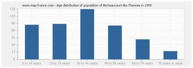 Age distribution of population of Berteaucourt-lès-Thennes in 1999
