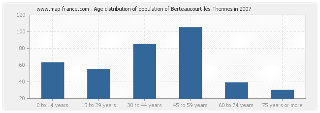 Age distribution of population of Berteaucourt-lès-Thennes in 2007