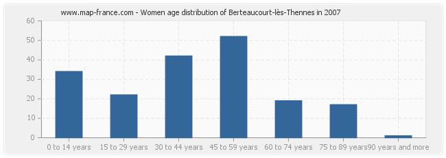Women age distribution of Berteaucourt-lès-Thennes in 2007