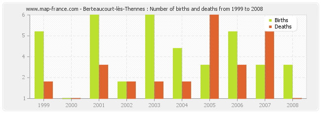 Berteaucourt-lès-Thennes : Number of births and deaths from 1999 to 2008