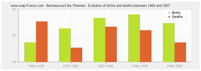 Berteaucourt-lès-Thennes : Evolution of births and deaths between 1968 and 2007
