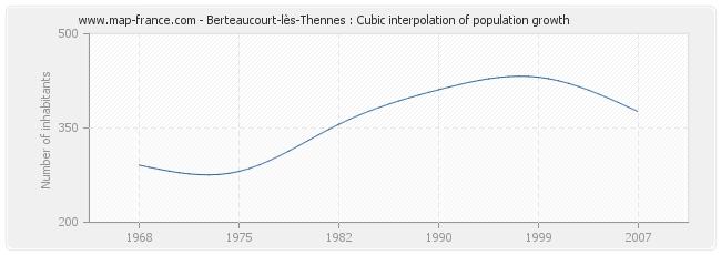 Berteaucourt-lès-Thennes : Cubic interpolation of population growth