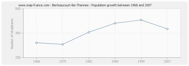 Population Berteaucourt-lès-Thennes