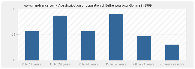Age distribution of population of Béthencourt-sur-Somme in 1999