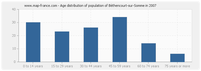 Age distribution of population of Béthencourt-sur-Somme in 2007