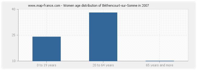 Women age distribution of Béthencourt-sur-Somme in 2007