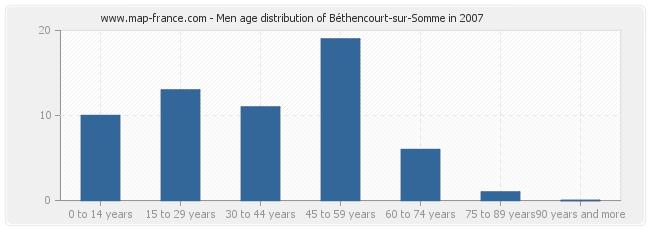 Men age distribution of Béthencourt-sur-Somme in 2007