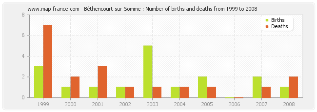 Béthencourt-sur-Somme : Number of births and deaths from 1999 to 2008