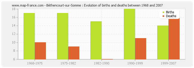 Béthencourt-sur-Somme : Evolution of births and deaths between 1968 and 2007