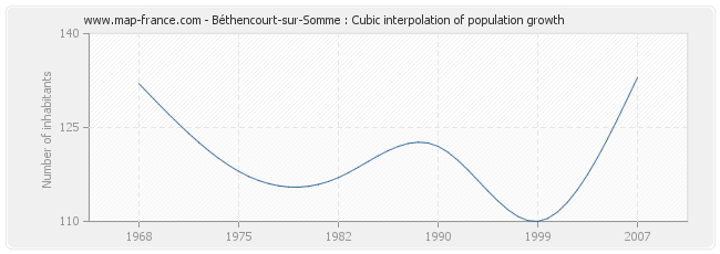 Béthencourt-sur-Somme : Cubic interpolation of population growth