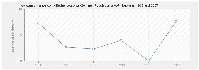 Population Béthencourt-sur-Somme