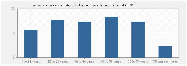 Age distribution of population of Biencourt in 1999
