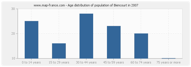 Age distribution of population of Biencourt in 2007