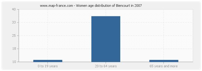 Women age distribution of Biencourt in 2007