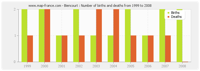 Biencourt : Number of births and deaths from 1999 to 2008