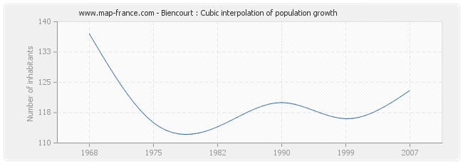 Biencourt : Cubic interpolation of population growth