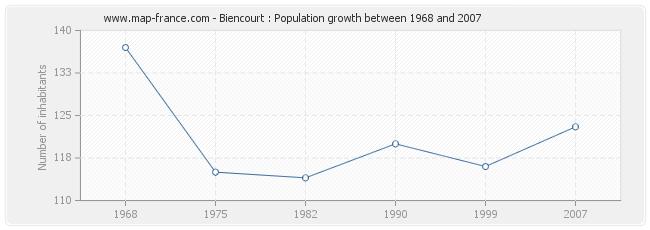 Population Biencourt