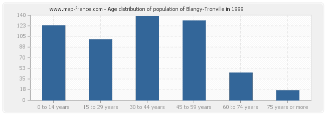 Age distribution of population of Blangy-Tronville in 1999