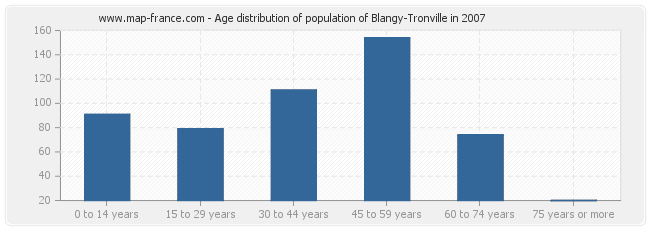 Age distribution of population of Blangy-Tronville in 2007
