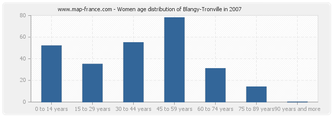 Women age distribution of Blangy-Tronville in 2007