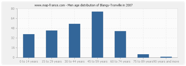 Men age distribution of Blangy-Tronville in 2007