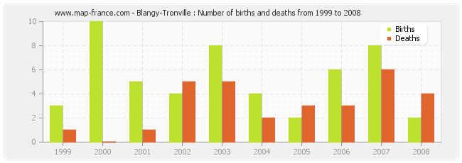 Blangy-Tronville : Number of births and deaths from 1999 to 2008