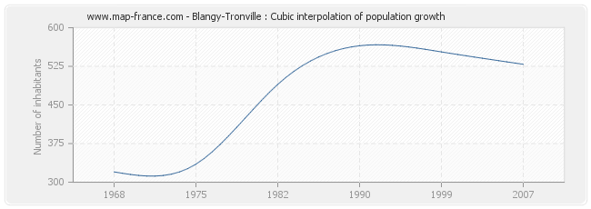 Blangy-Tronville : Cubic interpolation of population growth