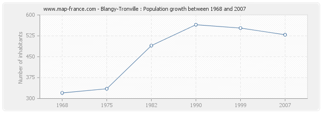 Population Blangy-Tronville