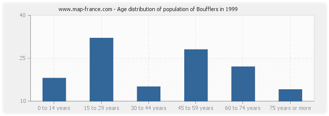 Age distribution of population of Boufflers in 1999