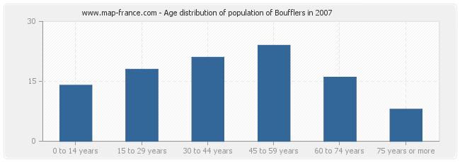 Age distribution of population of Boufflers in 2007